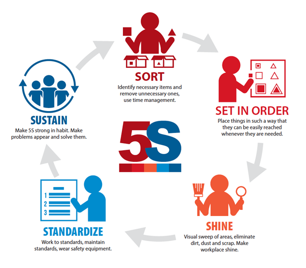 Lean Production Management —— On-Site Management In 5S